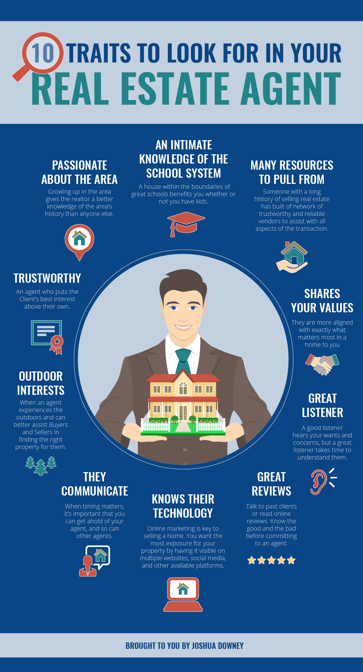 Real Estate Agent Traits